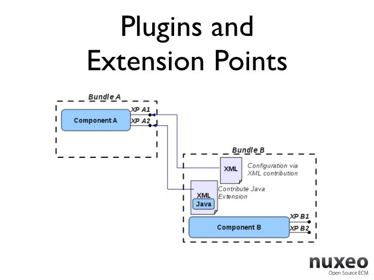 Plugins andExtension Points