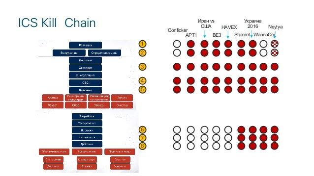 Измерение эффективности ИБ промышленных систем Slide 3