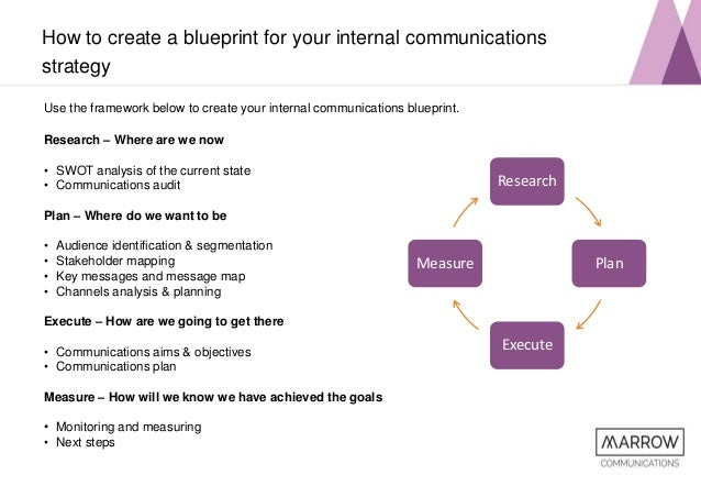 Developing your Internal Communications Strategy