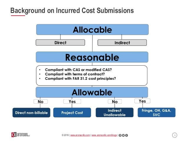 Time to Crack the Code: Preparing an Incurred Cost Submission