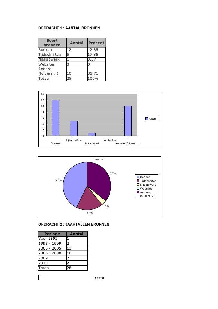 OPDRACHT 1 : AANTAL BRONNEN     Soort                   Aantal         Procent   bronnenBoeken          12                ...