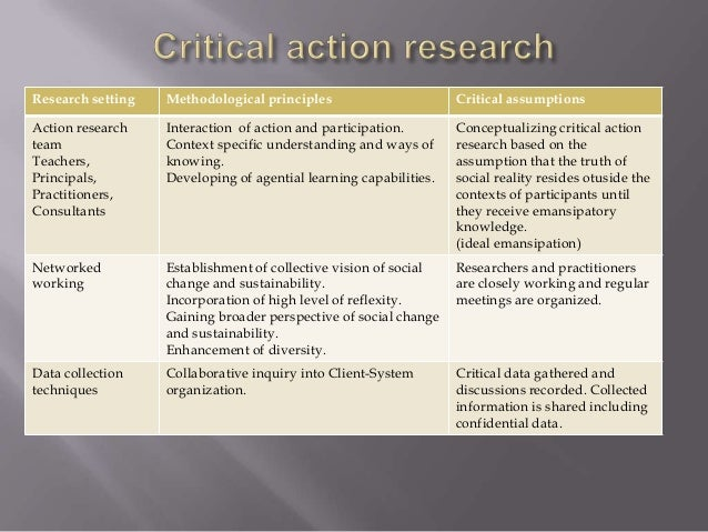 action research method Participatory research methods: participatory research and action research 3 fundamental principles of participatory research.