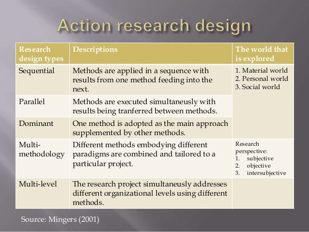 Action research method