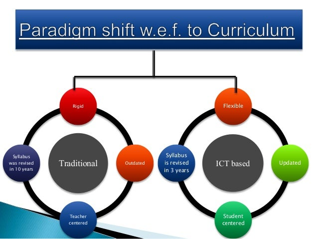 Collaborative Teaching Websites ~ Ict concept mapping