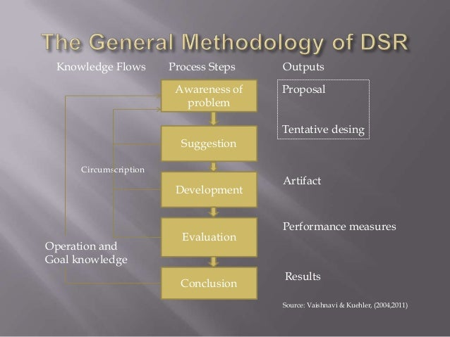 Information Systems Design Science Research
