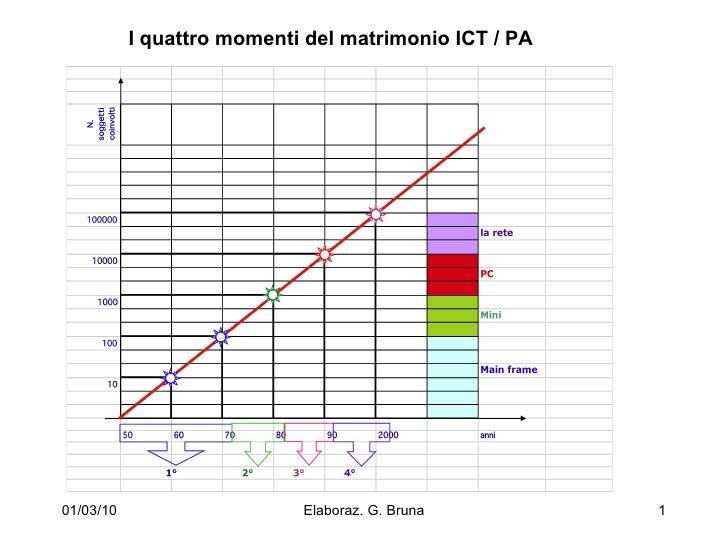 01/03/10 Elaboraz. G. Bruna I quattro momenti del matrimonio ICT / PA