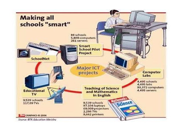 information communication technology and education Need and importance of information technology in access to the source of information multiple communication channels-e information technology in education.