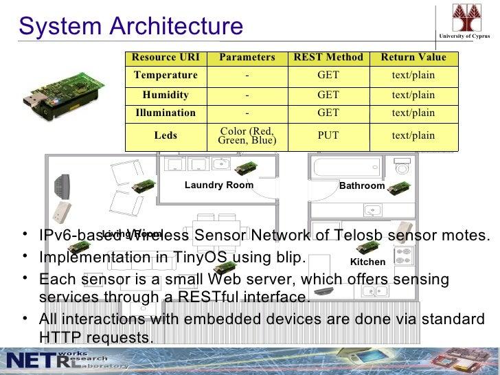 Homeweb an application framework for web based smart homes for Smart home architectures