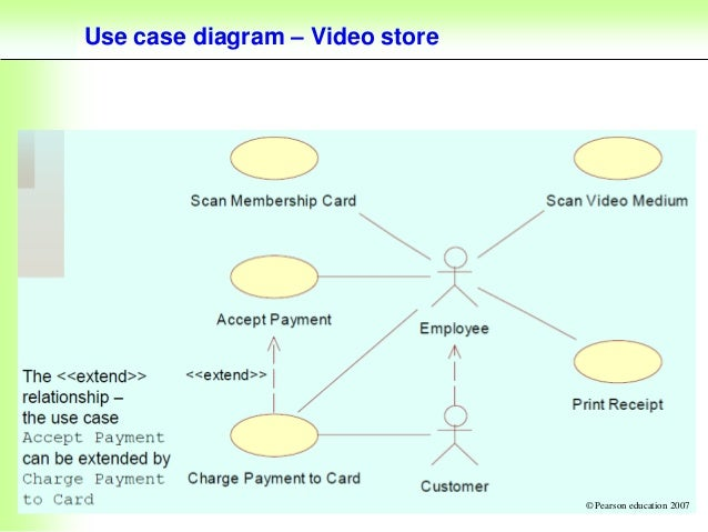 Ict 213 lecture 1 28 use case diagram video store pearson education 2007 ccuart Image collections