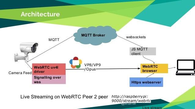 Media Streams In Iot Via Webrtc