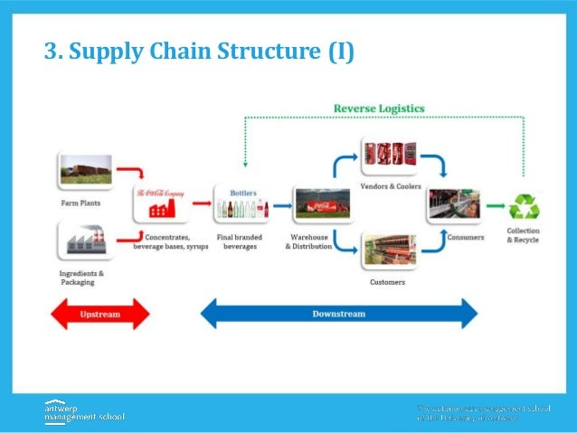 Supply chain management of coca cola company - SlideShare