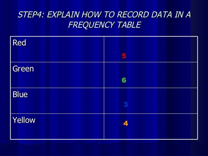 STEP4: EXPLAIN HOW TO RECORD DATA IN A FREQUENCY TABLE 5 6 3 4 Red Green Blue Yellow
