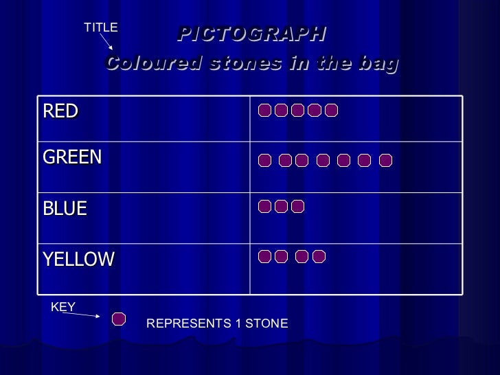 PICTOGRAPH Coloured stones in the bag REPRESENTS 1 STONE RED GREEN BLUE YELLOW TITLE KEY