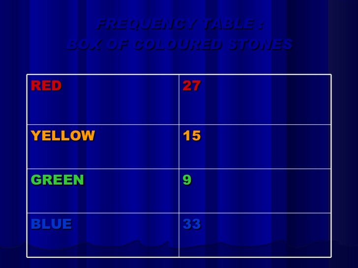 FREQUENCY TABLE : BOX OF COLOURED STONES RED 27 YELLOW 15 GREEN 9 BLUE 33