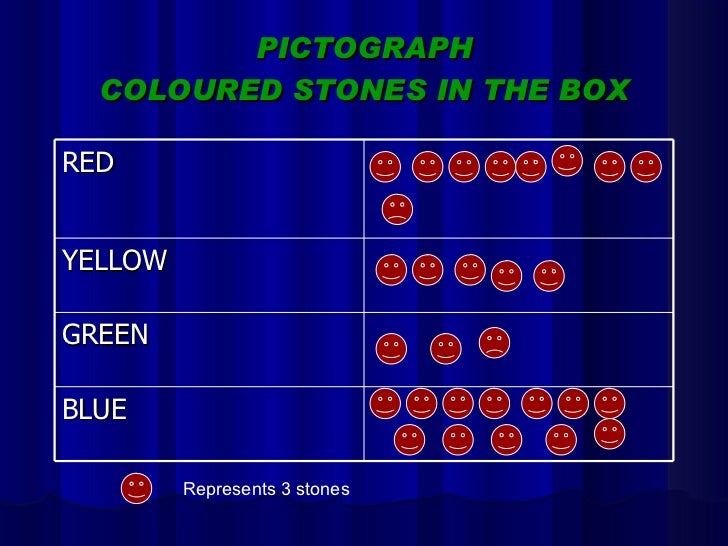 PICTOGRAPH COLOURED STONES IN THE BOX Represents 3 stones RED YELLOW GREEN BLUE