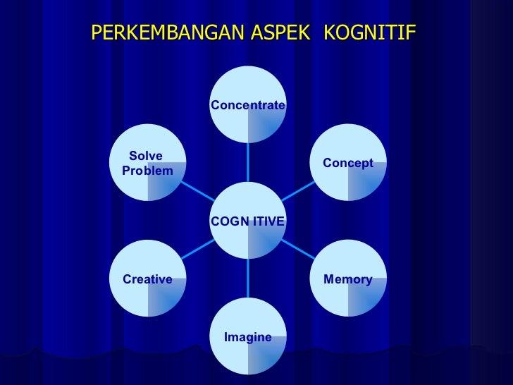 PERKEMBANGAN ASPEK  KOGNITIF  Solve  Problem Creative Imagine Memory Concept Concentrate COGN ITIVE
