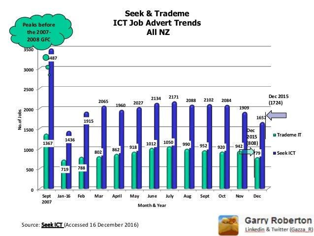 4 ict trends