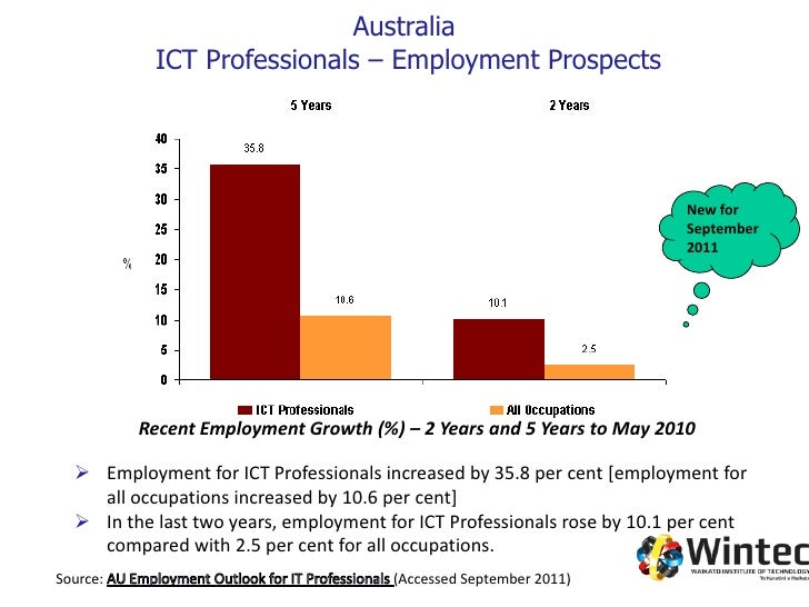 software and applications programmers australia
