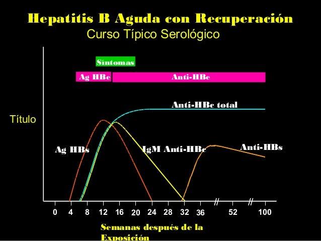HBsAg RNA δ antigen Virus Hepatitis D (Delta)