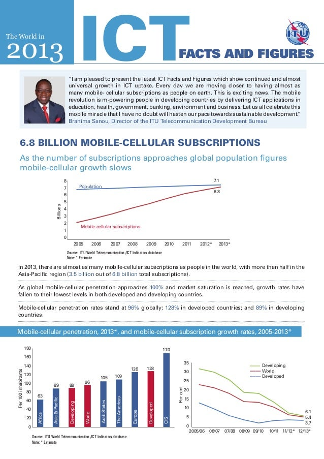 6.8 billion mobile-cellular subscriptionsAs the number of subscriptions approaches global population figuresmobile-cellula...