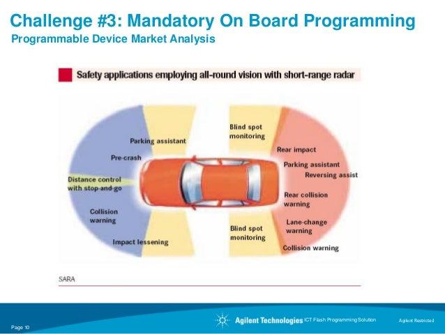 Challenge #3: Mandatory On Board ProgrammingProgrammable Device Market Analysis                         Technology   Trend...