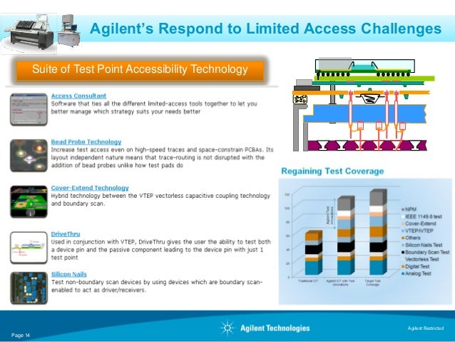 Agilent's Respond to Limited Access Challenges          Suite of Test Point Accessibility Technology                      ...