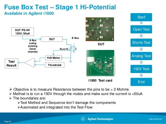 Fuse Box Test – Stage 1 Hi-PotentialAvailable in Agilent i1000                                                            ...