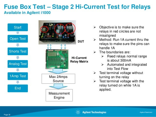 Fuse Box Test – Stage 2 Hi-Current Test for RelaysAvailable in Agilent i1000          Start                               ...