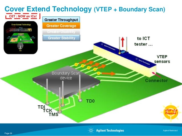 Cover Extend Technology (VTEP + Boundary Scan)    CET : NOW on ICs!                          Greater Throughput           ...