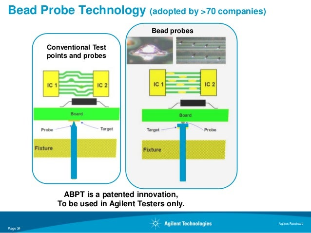 Bead Probe Technology (adopted by >70 companies)                                      Bead probes          Conventional Te...
