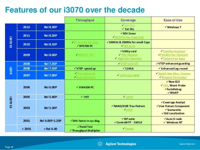 Features of our i3070 over the decade                                             Throughput                      Coverage...