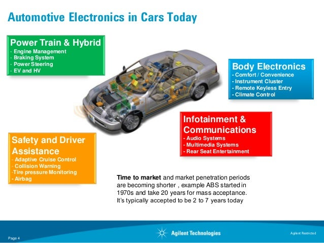 Automotive Electronics in Cars Today Power Train & Hybrid - Engine Management - Braking System - Power Steering - EV and H...