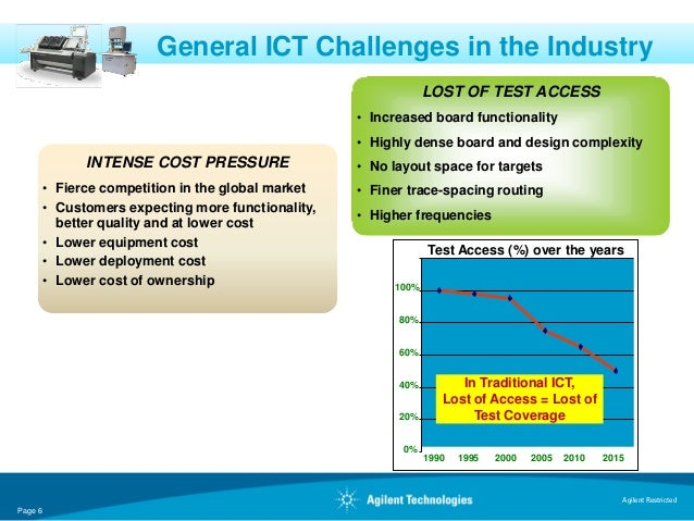 General ICT Challenges in the Industry                                                                 LOST OF TEST ACCESS...