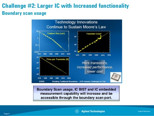 Challenge #2: Larger IC with Increased functionalityBoundary scan usage              Boundary Scan usage, IC BIST and IC e...