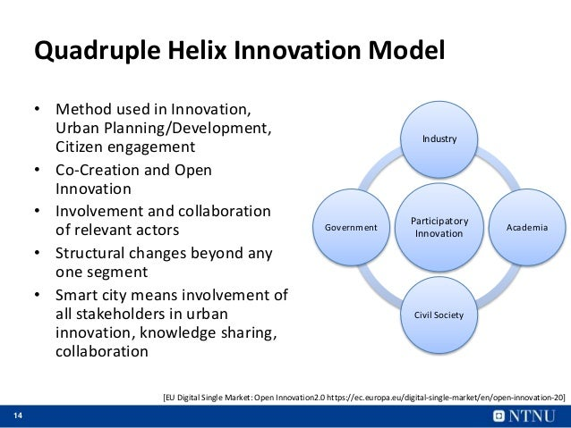 14 Quadruple Helix Innovation Model • Method used in Innovation, Urban Planning/Development, Citizen engagement • Co-Creat...
