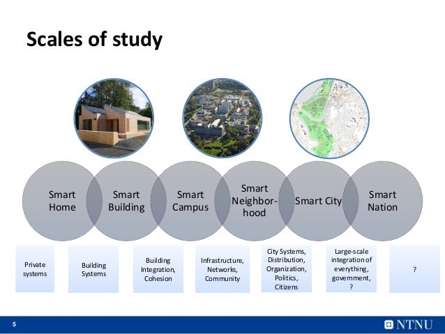 5 Scales of study Smart Home Smart Building Smart Campus Smart Neighbor- hood Smart City Smart Nation Building Systems Bui...