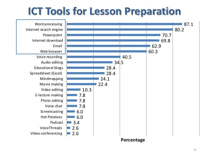 ict in elt Teachers are often overwhelmed by the wealth of choices provided by the digital  world so when trying to apply technology in their classes, they.