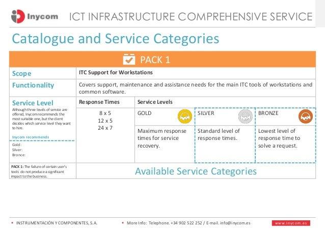 ICT Infrastructure Comprehensive Service INYCOM