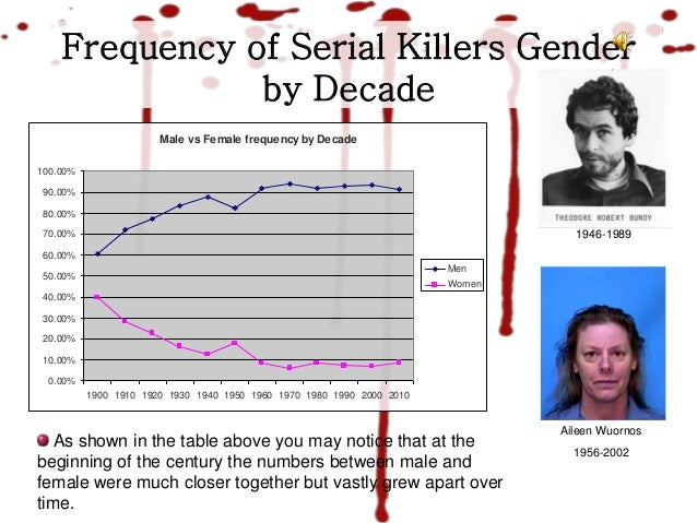 serial killers outline Forensic psychology serial killer project project overview you will research information about a specific serial killer (a list of suggestions is provided on the.