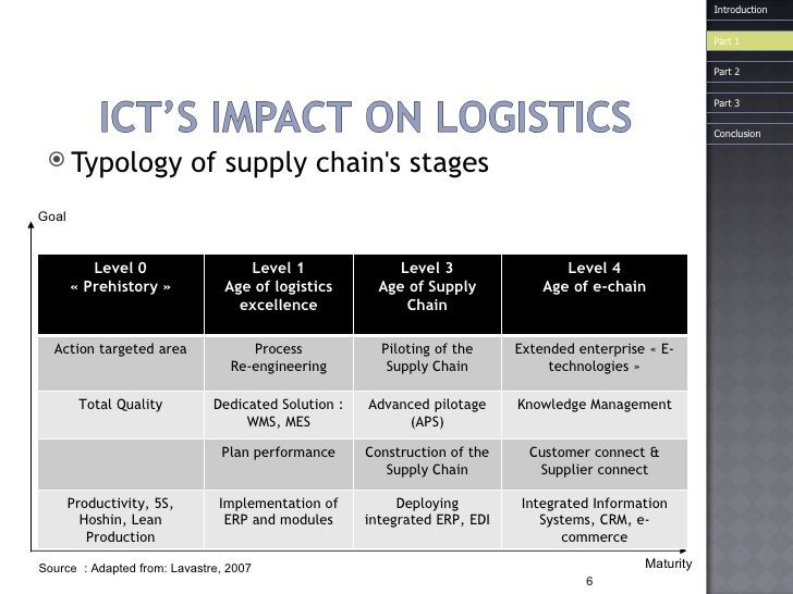 <ul><li>Typology of supply chain's stages </li></ul>Maturity Goal Introduction Source  : Adapted from: Lavastre, 2007 Leve...