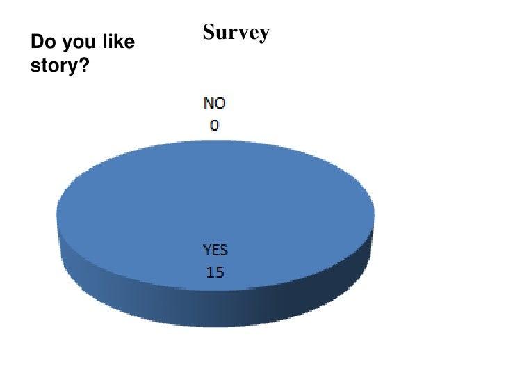 Do you like   Surveystory?
