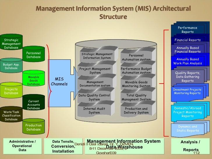 Denizli İl Özel İdaresi, Dr. Y. ÖZMEN,  8-11 December 2009, e-GovsharE09 MIS  Channels Strategic Management Information Sy...