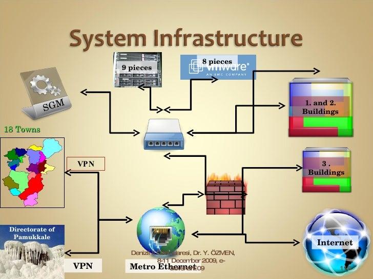 1. and 2. Buildings 9 pieces 8 pieces Metro Ethernet VPN Directorate of Pamukkale VPN Internet 3 . Buildings Denizli İl Öz...