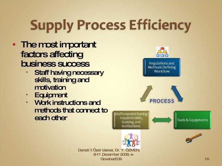 <ul><li>The most important factors affecting business success </li></ul><ul><ul><li>Staff   having necessary skills, train...