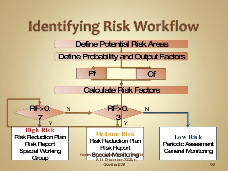 Denizli İl Özel İdaresi, Dr. Y. ÖZMEN,  8-11 December 2009, e-GovsharE09 High Risk Risk Reduction Plan Risk Report Special...