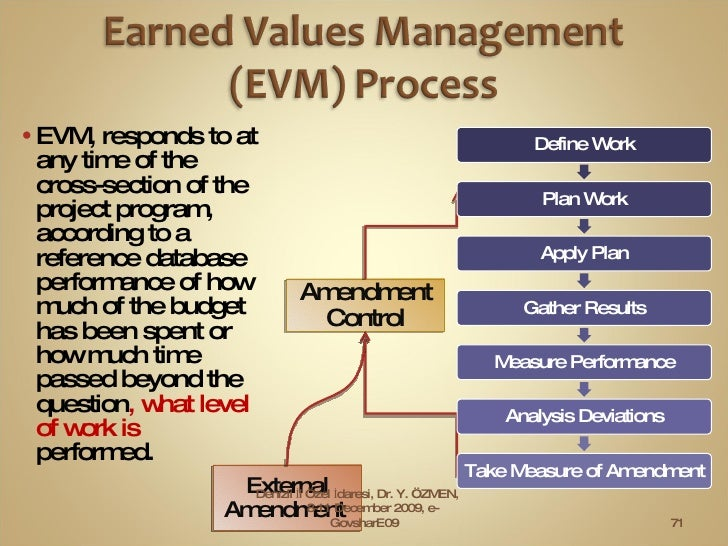 <ul><li>EVM, responds to at any time of the cross-section of the project program, according to a reference database perfor...