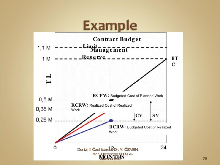 Contract Budget Limit Management Reserve MONTHS T L BCPW :  Budgeted Cost of Planned Work RCRW :  Realized Cost of Realize...