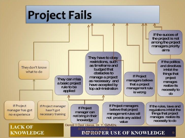 <ul><li>LACK OF KNOWLEDGE </li></ul><ul><li>IMPROPER USE OF KNOWLEDGE </li></ul>Denizli İl Özel İdaresi, Dr. Y. ÖZMEN,  8-...