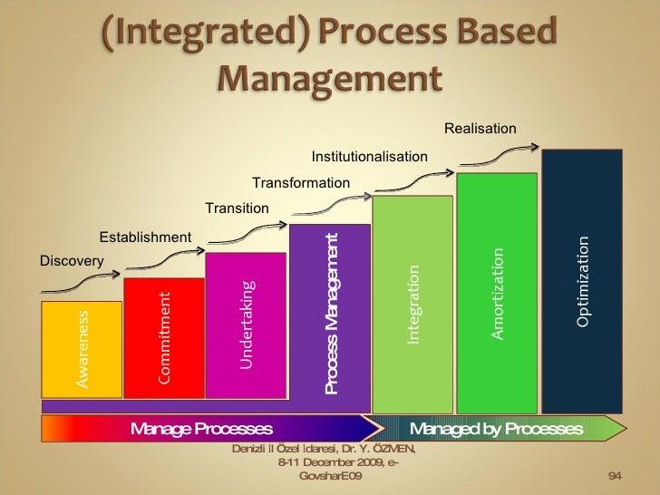 Denizli İl Özel İdaresi, Dr. Y. ÖZMEN,  8-11 December 2009, e-GovsharE09 Process   Management Manage Processes Managed by ...