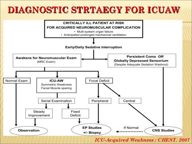 ICU ACQUIRED WEAKNESS EBOOK
